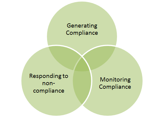 Food Regulation - Compliance, monitoring and enforcement